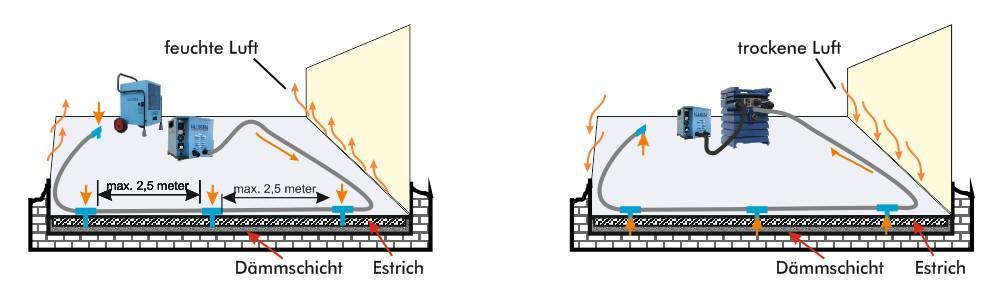 Ablauf einer Estrichstrocknung